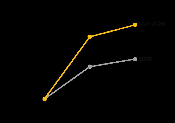 図 同トレーニング条件下における走行限界時間の増加量